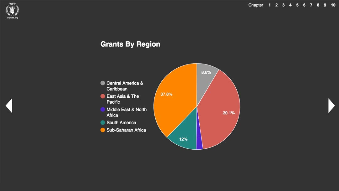 Pie chart showing which regions received the most WFP grants