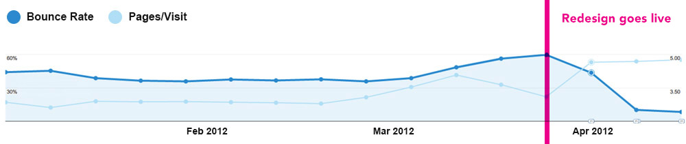 Analytics showing lower bounce rate and increase in page visits after launch